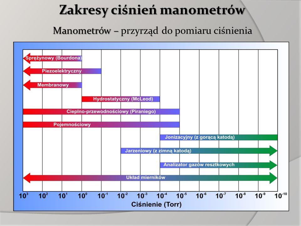 Zakresy ciśnień manometrów Manometrów – Manometrów – przyrząd do pomiaru ciśnienia