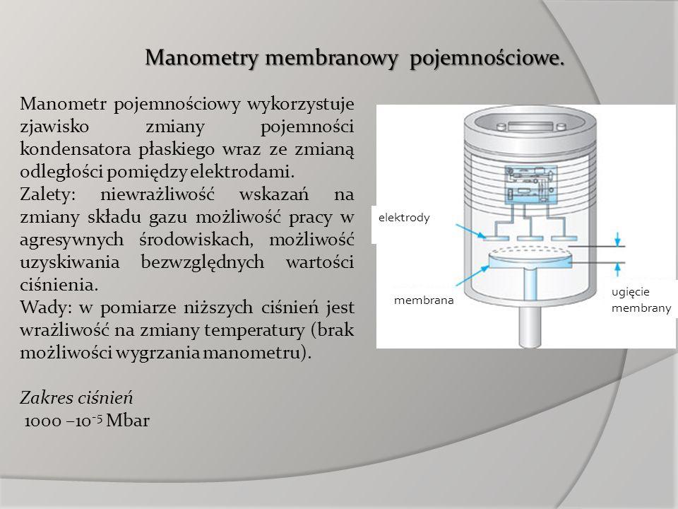 elektrody membrana ugięcie membrany Manometr pojemnościowy wykorzystuje zjawisko zmiany pojemności kondensatora płaskiego wraz ze zmianą odległości po