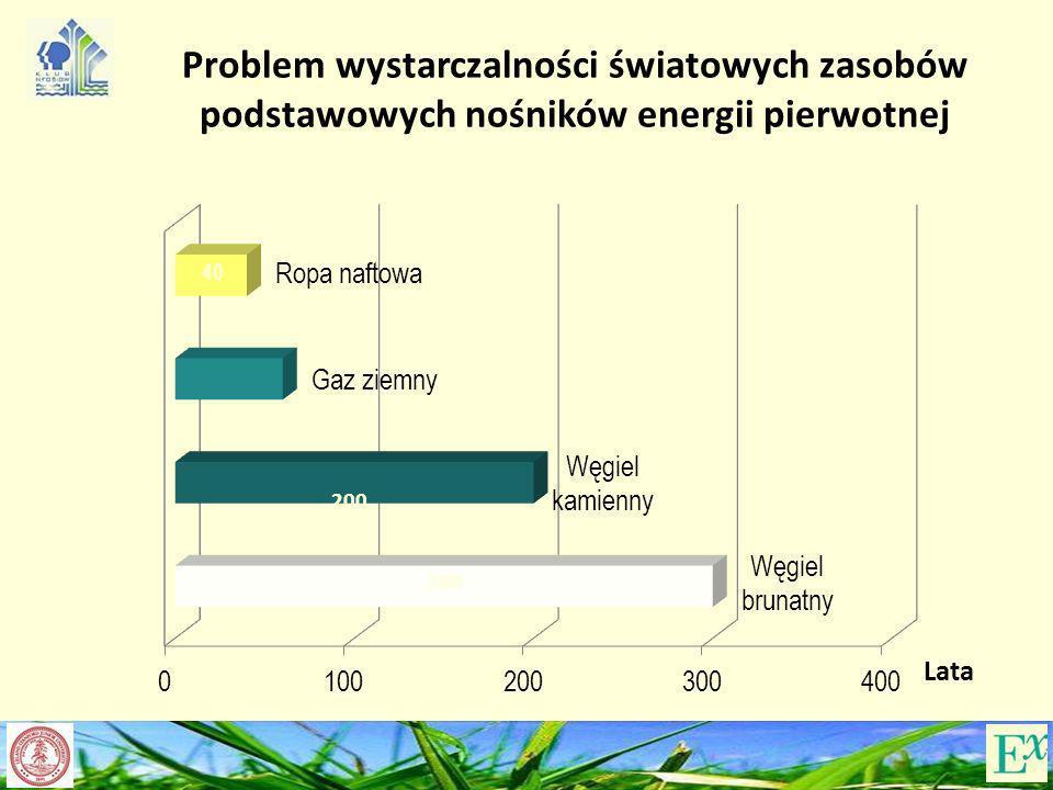 60 200 300 Lata Problem wystarczalności światowych zasobów podstawowych nośników energii pierwotnej