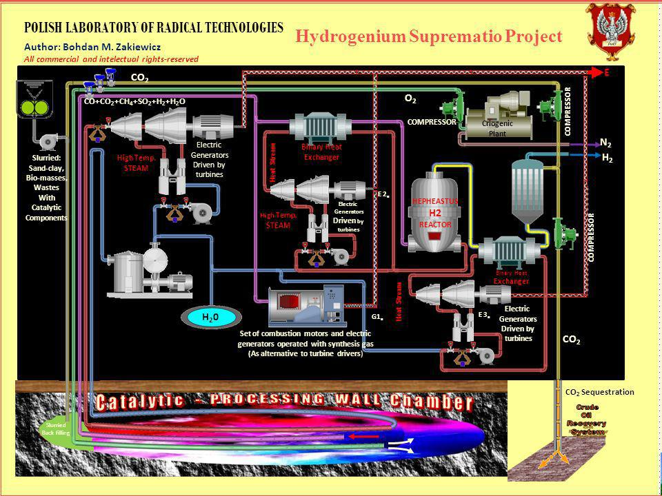 H20H20 Slurried: Sand-clay, Bio-masses, Wastes With Catalytic Components CO+CO 2 +CH 4 +SO 2 +H 2 +H 2 O CO2CO2 Electric Generators Driven by turbines Electric Generators Driven by turbines Electric Generators Driven by turbines High Temp.