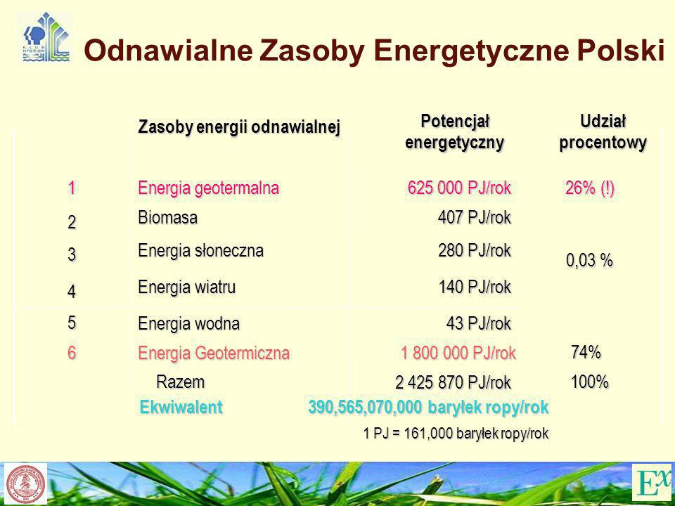 Odnawialne Zasoby Energetyczne Polski 43 PJ/rok Energia wodna 5 100% 2 425 870 PJ/rok Razem 140 PJ/rok Energia wiatru 4 280 PJ/rok Energia słoneczna 3