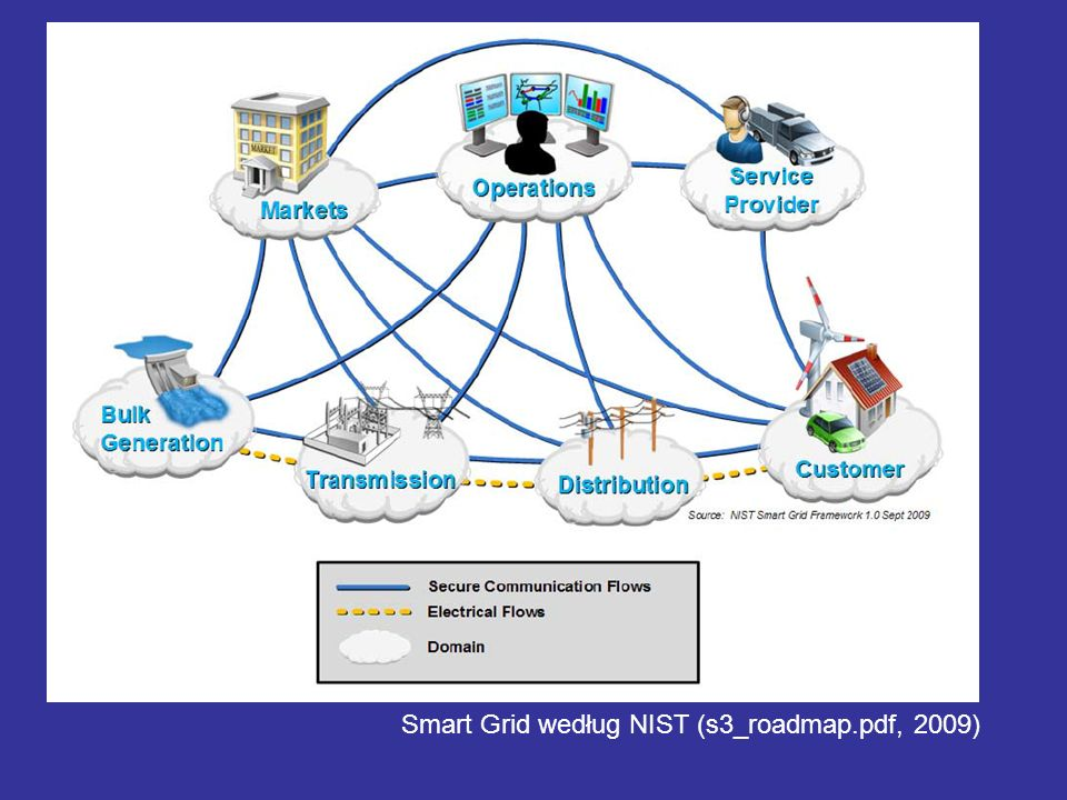 Smart Grid według NIST (s3_roadmap.pdf, 2009)