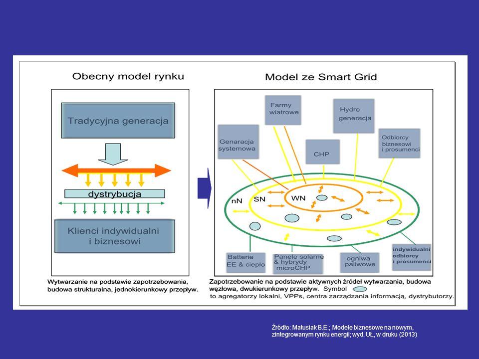 Źródło: Matusiak B.E.; Modele biznesowe na nowym,zintegrowanym rynku energii; wyd. UŁ, w druku (2013)