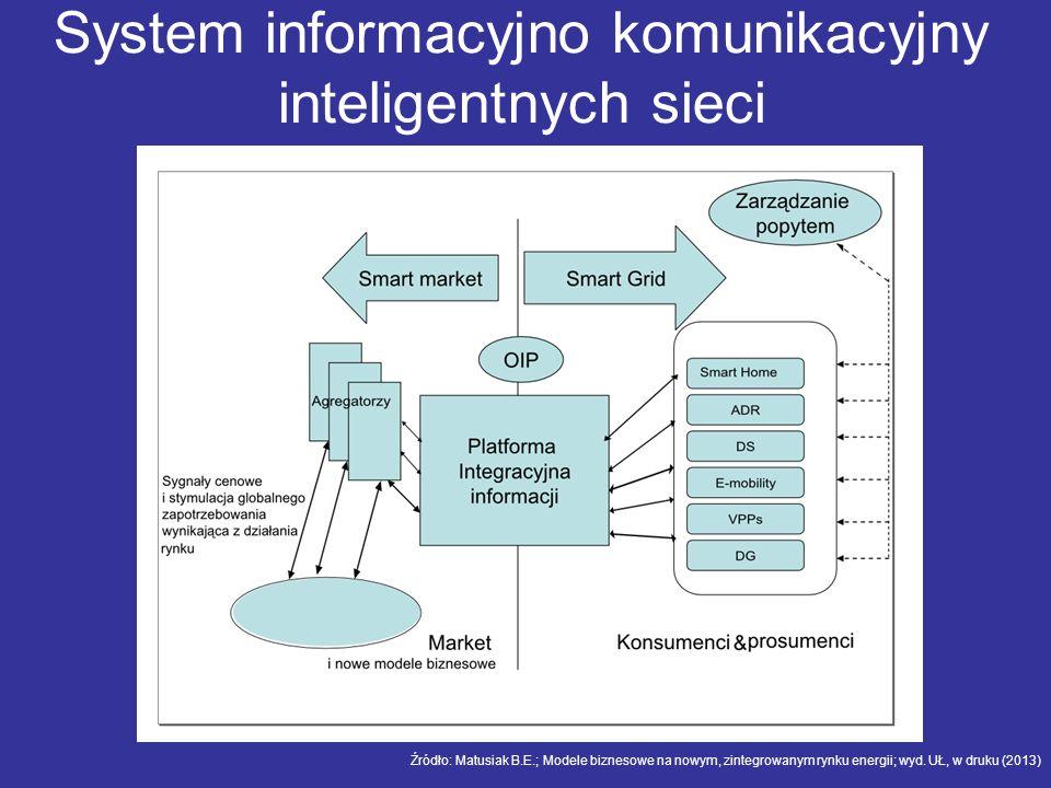 System informacyjno komunikacyjny inteligentnych sieci Źródło: Matusiak B.E.; Modele biznesowe na nowym, zintegrowanym rynku energii; wyd. UŁ, w druku