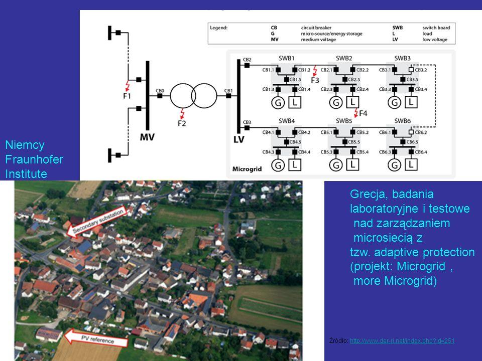 Grecja, badania laboratoryjne i testowe nad zarządzaniem microsiecią z tzw. adaptive protection (projekt: Microgrid, more Microgrid) Niemcy Fraunhofer