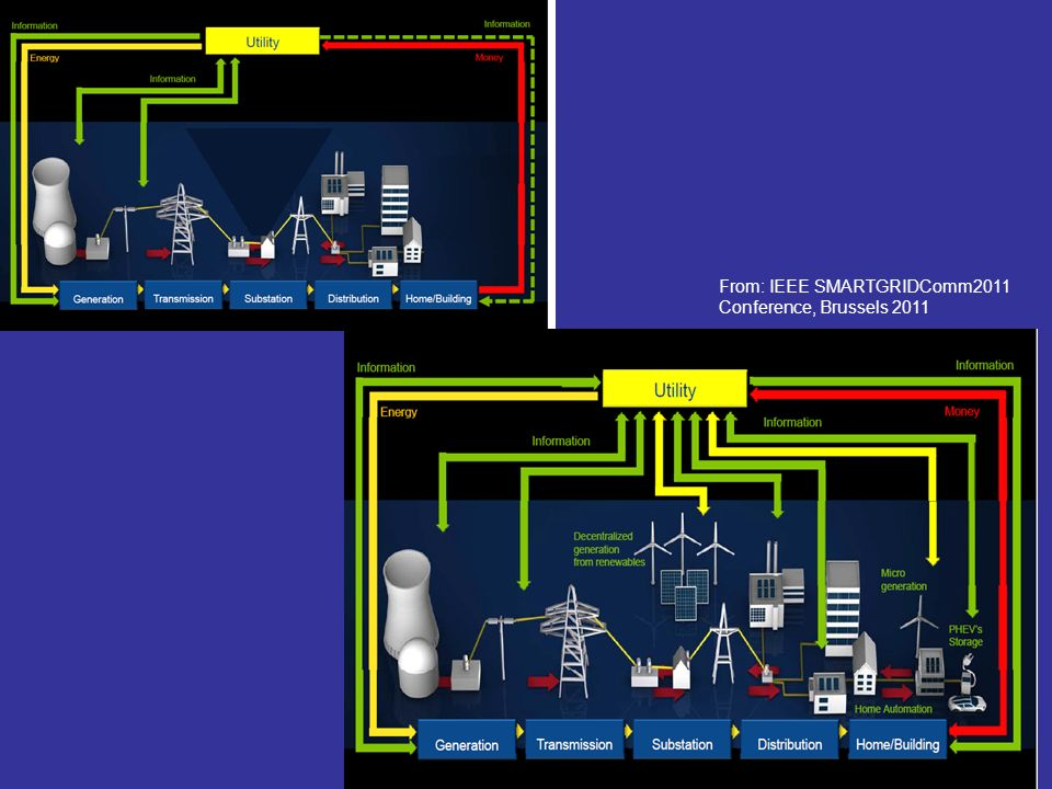 From: IEEE SMARTGRIDComm2011 Conference, Brussels 2011
