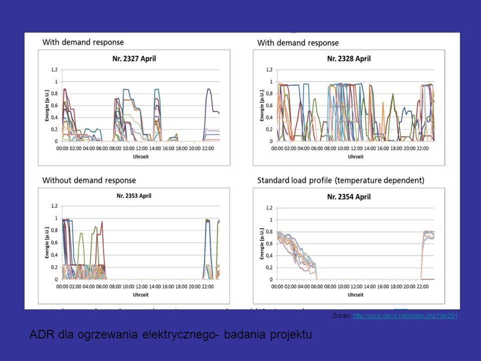 - Przykład wyników ADR dla ogrzewania elektrycznego- badania projektu Źródło: http://www.der-ri.net/index.php?id=251http://www.der-ri.net/index.php?id