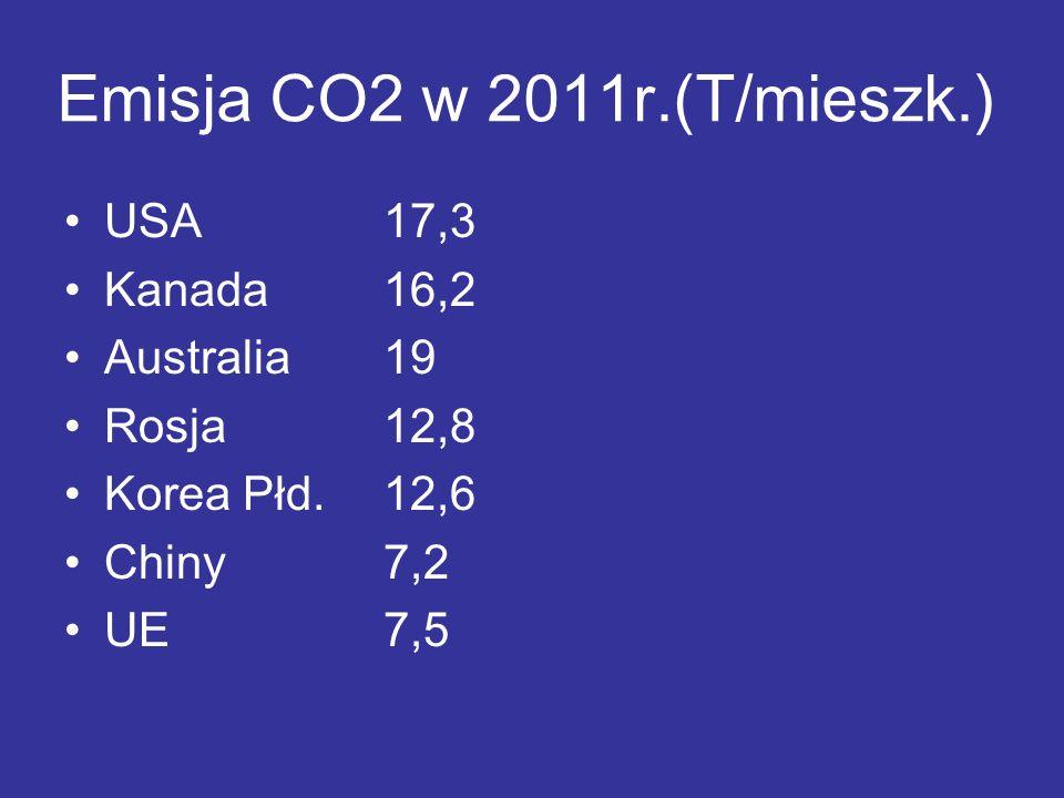 Emisja CO2 w 2011r.(T/mieszk.) USA17,3 Kanada16,2 Australia19 Rosja12,8 Korea Płd.12,6 Chiny7,2 UE7,5