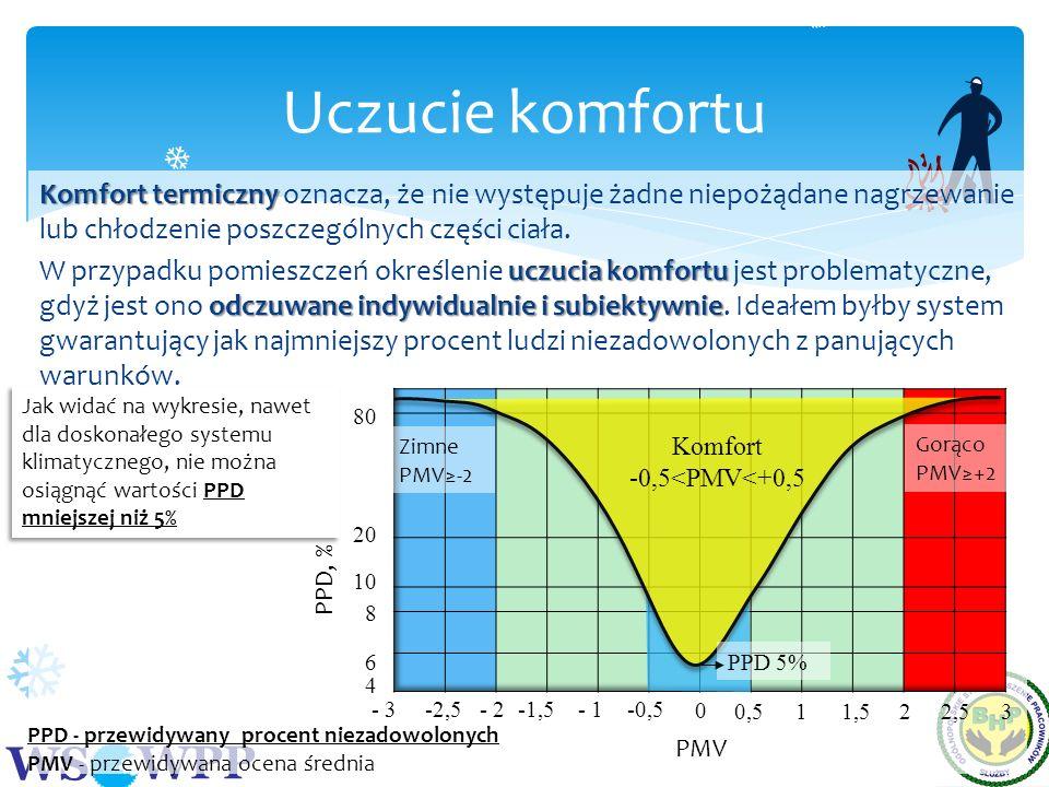 WS WPP Komfort termiczny Komfort termiczny oznacza, że nie występuje żadne niepożądane nagrzewanie lub chłodzenie poszczególnych części ciała. uczucia