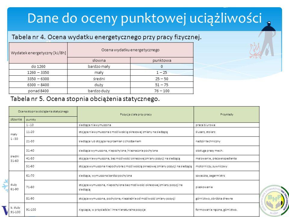 WS WPP Dane do oceny punktowej uciążliwości Wydatek energetyczny [kJ/8h] Ocena wydatku energetycznego słownapunktowa do 1260bardzo mały0 1260 – 3350ma