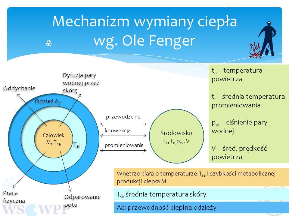 WS WPP Mechanizm wymiany ciepła wg. Ole Fenger Człowiek M, T re Oddychanie Dyfuzja pary wodnej przez skórę Praca fizyczna Odparowanie potu Odzież Λ cl