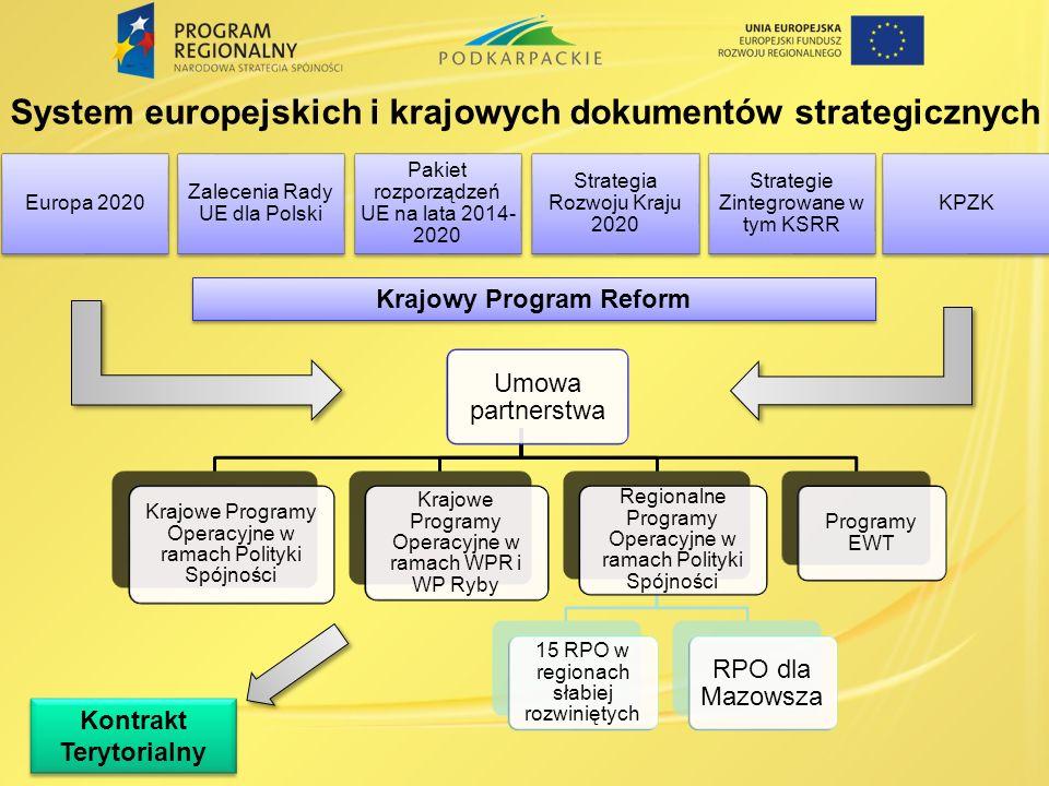 System europejskich i krajowych dokumentów strategicznych Krajowy Program Reform Kontrakt Terytorialny Strategia Rozwoju Kraju 2020 Strategie Zintegrowane w tym KSRR KPZKEuropa 2020 Zalecenia Rady UE dla Polski Pakiet rozporządzeń UE na lata 2014- 2020 Umowa partnerstwa Krajowe Programy Operacyjne w ramach Polityki Spójności Krajowe Programy Operacyjne w ramach WPR i WP Ryby Regionalne Programy Operacyjne w ramach Polityki Spójności 15 RPO w regionach słabiej rozwiniętych RPO dla Mazowsza Programy EWT
