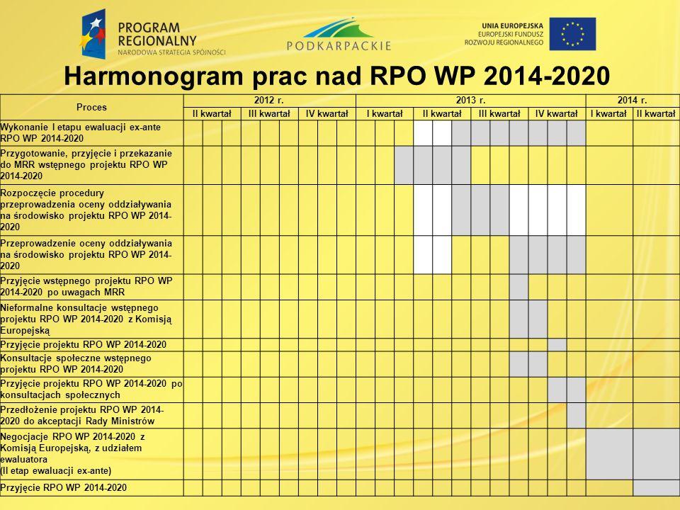 Harmonogram prac nad RPO WP 2014-2020 Proces 2012 r.2013 r.2014 r.