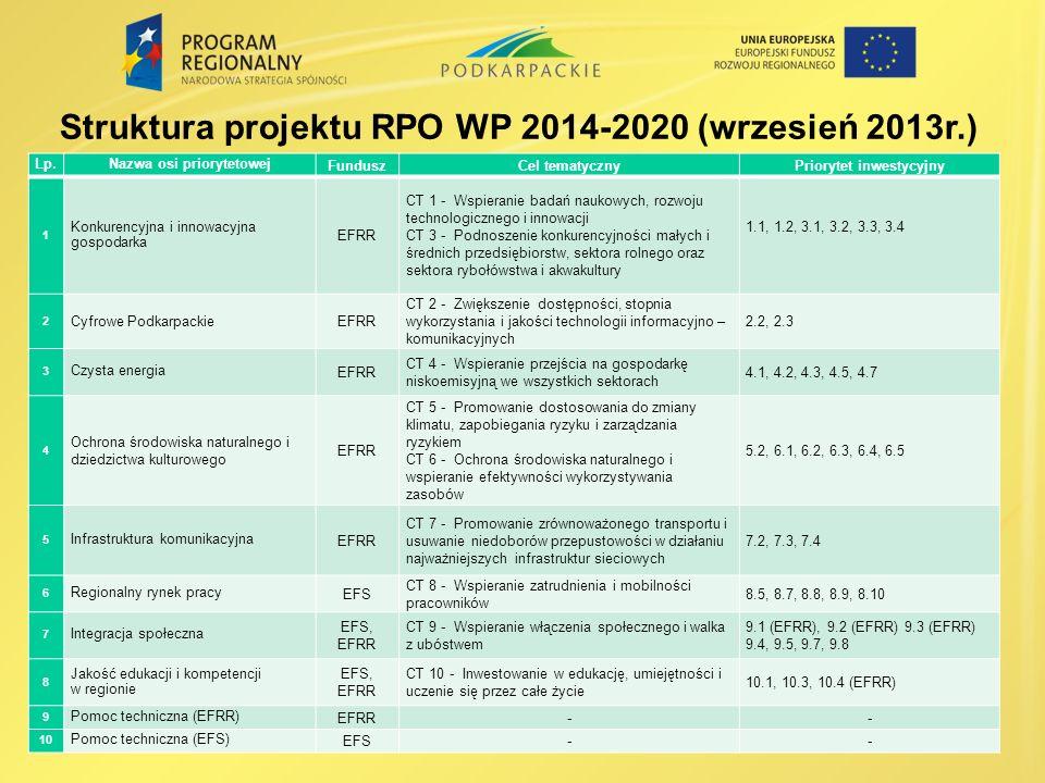 Lp.Nazwa osi priorytetowej FunduszCel tematycznyPriorytet inwestycyjny 1 Konkurencyjna i innowacyjna gospodarka EFRR CT 1 - Wspieranie badań naukowych, rozwoju technologicznego i innowacji CT 3 - Podnoszenie konkurencyjności małych i średnich przedsiębiorstw, sektora rolnego oraz sektora rybołówstwa i akwakultury 1.1, 1.2, 3.1, 3.2, 3.3, 3.4 2 Cyfrowe PodkarpackieEFRR CT 2 - Zwiększenie dostępności, stopnia wykorzystania i jakości technologii informacyjno – komunikacyjnych 2.2, 2.3 3 Czysta energia EFRR CT 4 - Wspieranie przejścia na gospodarkę niskoemisyjną we wszystkich sektorach 4.1, 4.2, 4.3, 4.5, 4.7 4 Ochrona środowiska naturalnego i dziedzictwa kulturowego EFRR CT 5 - Promowanie dostosowania do zmiany klimatu, zapobiegania ryzyku i zarządzania ryzykiem CT 6 - Ochrona środowiska naturalnego i wspieranie efektywności wykorzystywania zasobów 5.2, 6.1, 6.2, 6.3, 6.4, 6.5 5 Infrastruktura komunikacyjna EFRR CT 7 - Promowanie zrównoważonego transportu i usuwanie niedoborów przepustowości w działaniu najważniejszych infrastruktur sieciowych 7.2, 7.3, 7.4 6 Regionalny rynek pracy EFS CT 8 - Wspieranie zatrudnienia i mobilności pracowników 8.5, 8.7, 8.8, 8.9, 8.10 7 Integracja społeczna EFS, EFRR CT 9 - Wspieranie włączenia społecznego i walka z ubóstwem 9.1 (EFRR), 9.2 (EFRR) 9.3 (EFRR) 9.4, 9.5, 9.7, 9.8 8 Jakość edukacji i kompetencji w regionie EFS, EFRR CT 10 - Inwestowanie w edukację, umiejętności i uczenie się przez całe życie 10.1, 10.3, 10.4 (EFRR) 9 Pomoc techniczna (EFRR) EFRR-- 10 Pomoc techniczna (EFS) EFS-- Struktura projektu RPO WP 2014-2020 (wrzesień 2013r.)