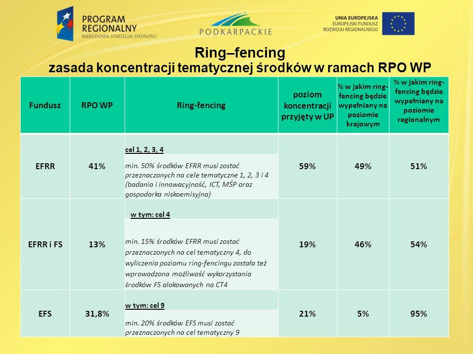 Ring–fencing zasada koncentracji tematycznej środków w ramach RPO WP FunduszRPO WPRing-fencing poziom koncentracji przyjęty w UP % w jakim ring- fencing będzie wypełniany na poziomie krajowym % w jakim ring- fencing będzie wypełniany na poziomie regionalnym EFRR41% cel 1, 2, 3, 4 59%49%51% min.