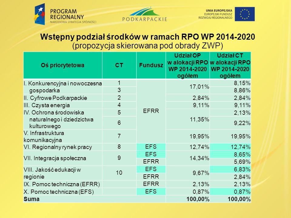 Wstępny podział środków w ramach RPO WP 2014-2020 (propozycja skierowana pod obrady ZWP) Oś priorytetowaCTFundusz Udział OP w alokacji RPO WP 2014-2020 ogółem Udział CT w alokacji RPO WP 2014-2020 ogółem I.