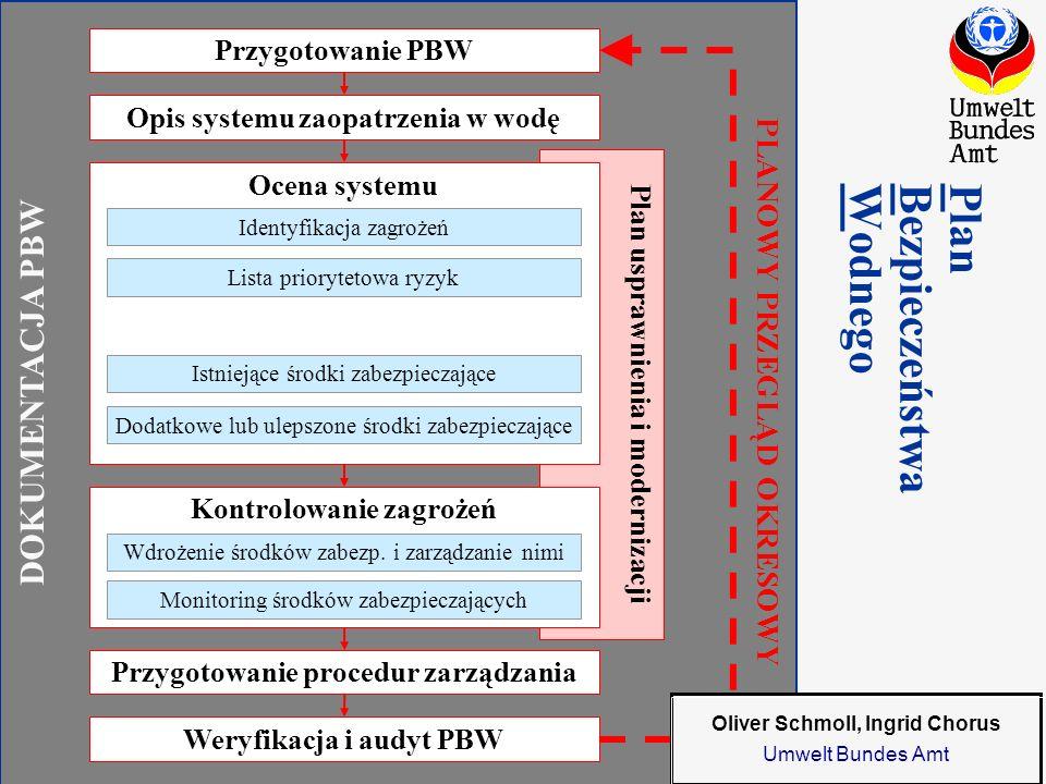 Component 2.2 Water Safety Plan Warsaw, March 2009 DOKUMENTACJA PBW Plan usprawnienia i modernizacji Przygotowanie PBWOpis systemu zaopatrzenia w wodę