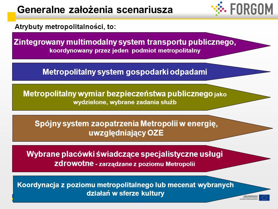 Atrybuty metropolitalności, to: Generalne założenia scenariusza Zintegrowany multimodalny system transportu publicznego, koordynowany przez jeden podm