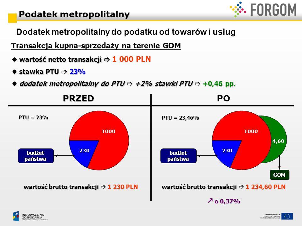 Transakcja kupna-sprzedaży na terenie GOM wartość netto transakcji wartość netto transakcji 1 000 PLN stawka PTU 23% stawka PTU 23% dodatek metropolit