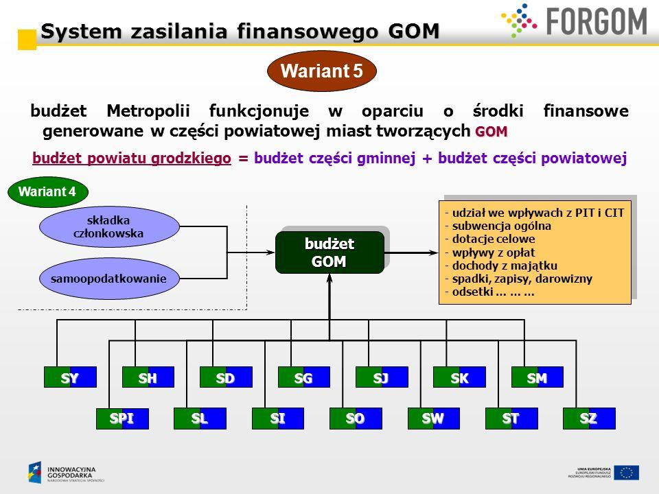 budżetGOMbudżetGOM GOM budżet Metropolii funkcjonuje w oparciu o środki finansowe generowane w części powiatowej miast tworzących GOM budżet powiatu g
