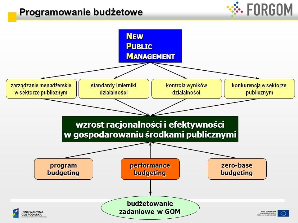 N EW P UBLIC M ANAGEMENT zarządzanie menadżerskie w sektorze publicznym kontrola wyników działalności konkurencja w sektorze publicznym standardy i mi