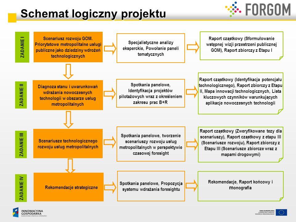 Scenariusz rozwoju usług metropolitalnych (SC) – kluczowe zagadnienia Do roku 2015: Powinny zostać stworzone ramy instytucjonalne, organizacyjne i formuła finansowania rozwoju Metropolii i jednoznaczna delimitacja obszaru.