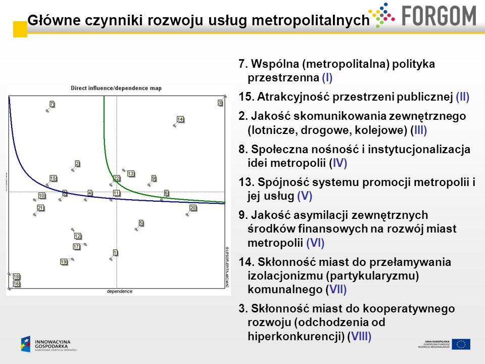 Główne czynniki rozwoju usług metropolitalnych 7. Wspólna (metropolitalna) polityka przestrzenna (I) 15. Atrakcyjność przestrzeni publicznej (II) 2. J