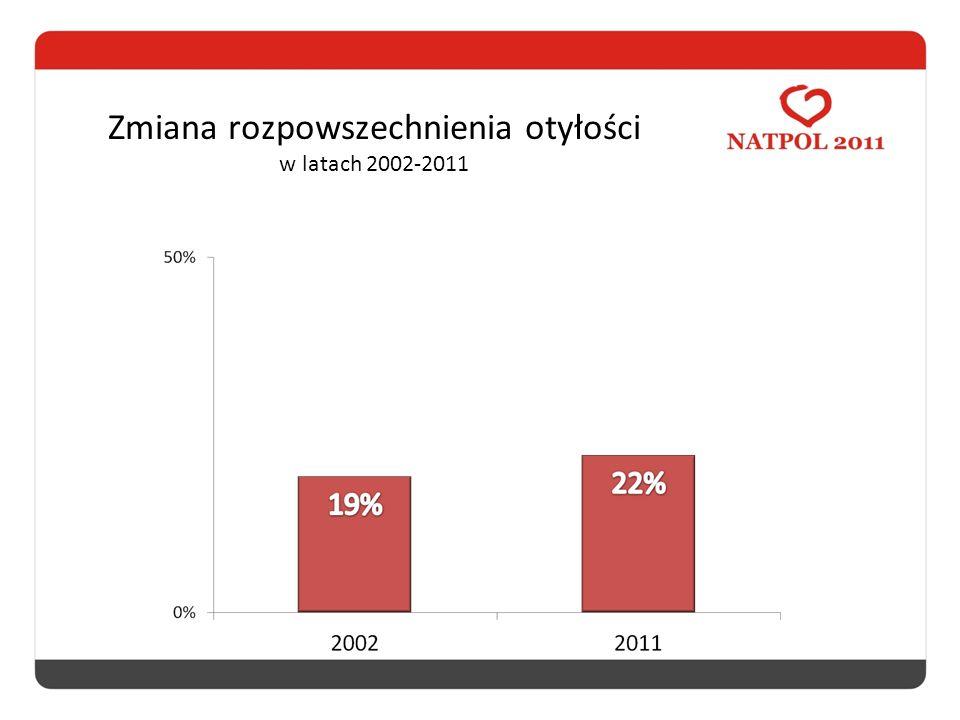 Zmiana rozpowszechnienia otyłości w latach 2002-2011