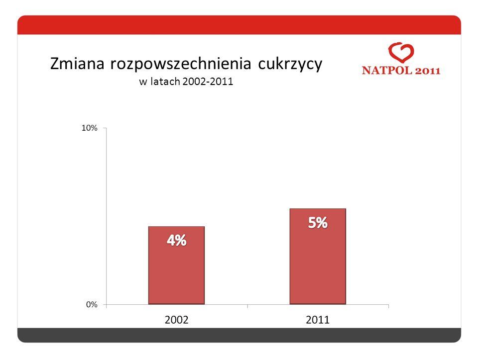 Zmiana rozpowszechnienia cukrzycy w latach 2002-2011