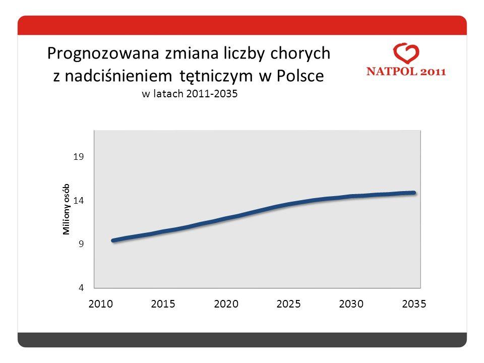 Prognozowana zmiana liczby chorych z nadciśnieniem tętniczym w Polsce w latach 2011-2035
