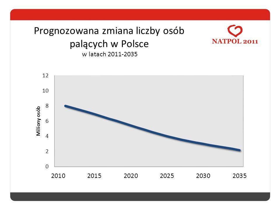 Prognozowana zmiana liczby osób palących w Polsce w latach 2011-2035