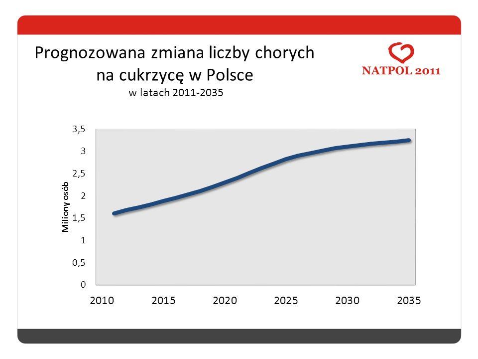 Prognozowana zmiana liczby chorych na cukrzycę w Polsce w latach 2011-2035