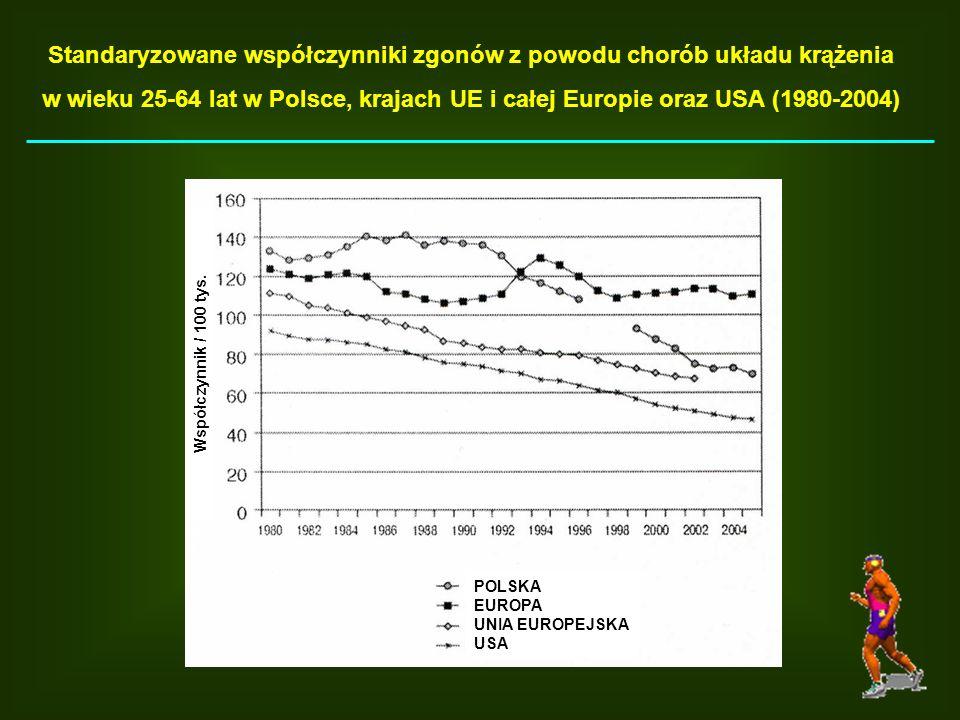 Standaryzowane współczynniki zgonów z powodu chorób układu krążenia w wieku 25-64 lat w Polsce, krajach UE i całej Europie oraz USA (1980-2004) POLSKA