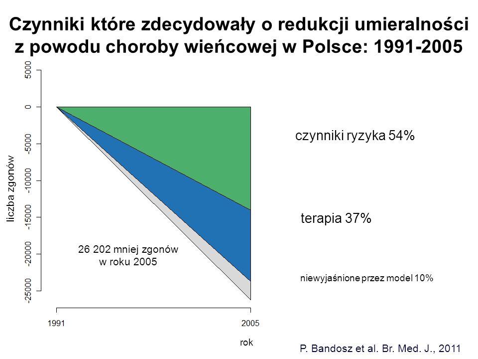 liczba zgonów 26 202 mniej zgonów w roku 2005 czynniki ryzyka 54% terapia 37% niewyjaśnione przez model 10% rok P. Bandosz et al. Br. Med. J., 2011 Cz