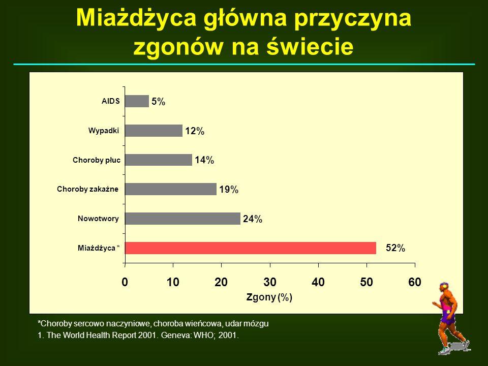 Zgony (%) *Choroby sercowo naczyniowe, choroba wieńcowa, udar mózgu 1. The World Health Report 2001. Geneva: WHO; 2001. 52% 5% 12% 14% 19% 24% 0102030