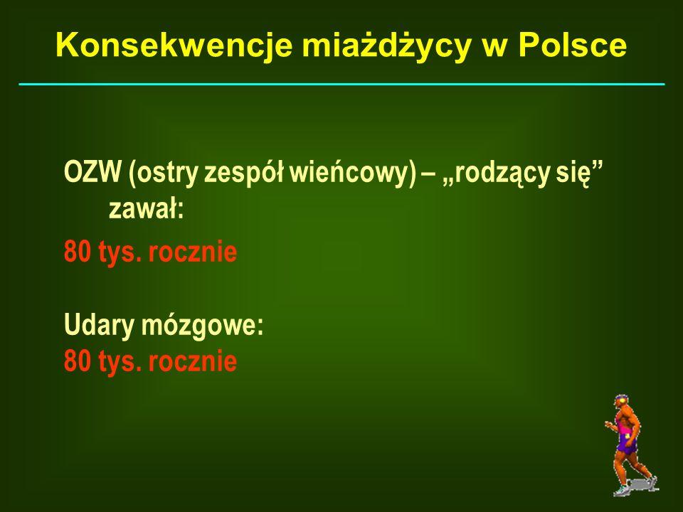 OZW (ostry zespół wieńcowy) – rodzący się zawał: 80 tys. rocznie Udary mózgowe: 80 tys. rocznie Konsekwencje miażdżycy w Polsce