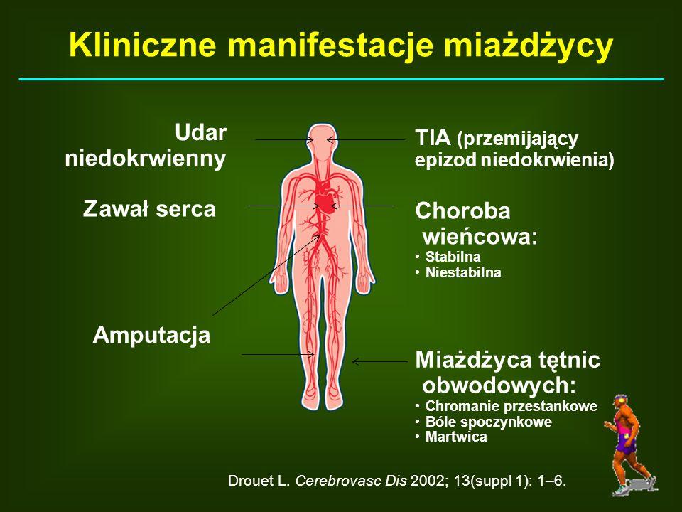 Drouet L. Cerebrovasc Dis 2002; 13(suppl 1): 1–6. TIA (przemijający epizod niedokrwienia) Choroba wieńcowa: Stabilna Niestabilna Udar niedokrwienny Za