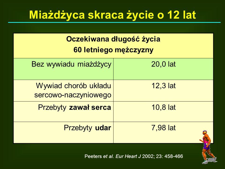 Peeters et al. Eur Heart J 2002; 23: 458-466 Oczekiwana długość życia 60 letniego mężczyzny Bez wywiadu miażdżycy20,0 lat Wywiad chorób układu sercowo