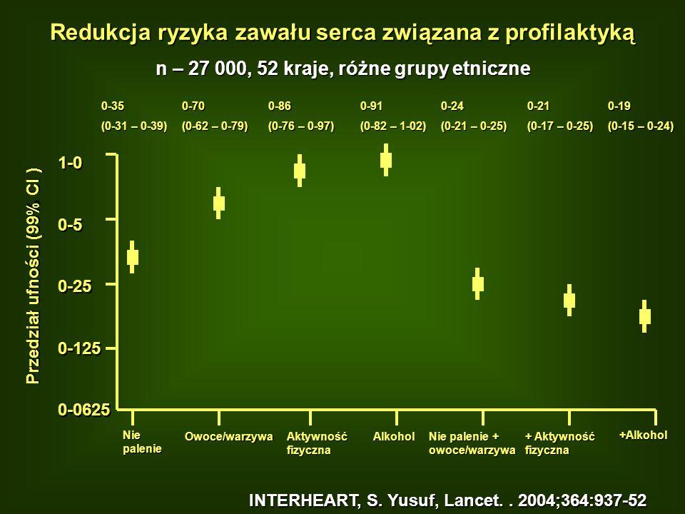 Redukcja ryzyka zawału serca związana z profilaktyką n – 27 000, 52 kraje, różne grupy etniczne +Alkohol INTERHEART, S. Yusuf, Lancet.. 2004;364:937-5