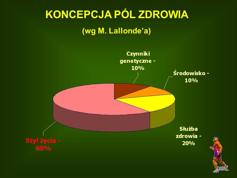 KONCEPCJA PÓL ZDROWIA (wg M. Lallondea)