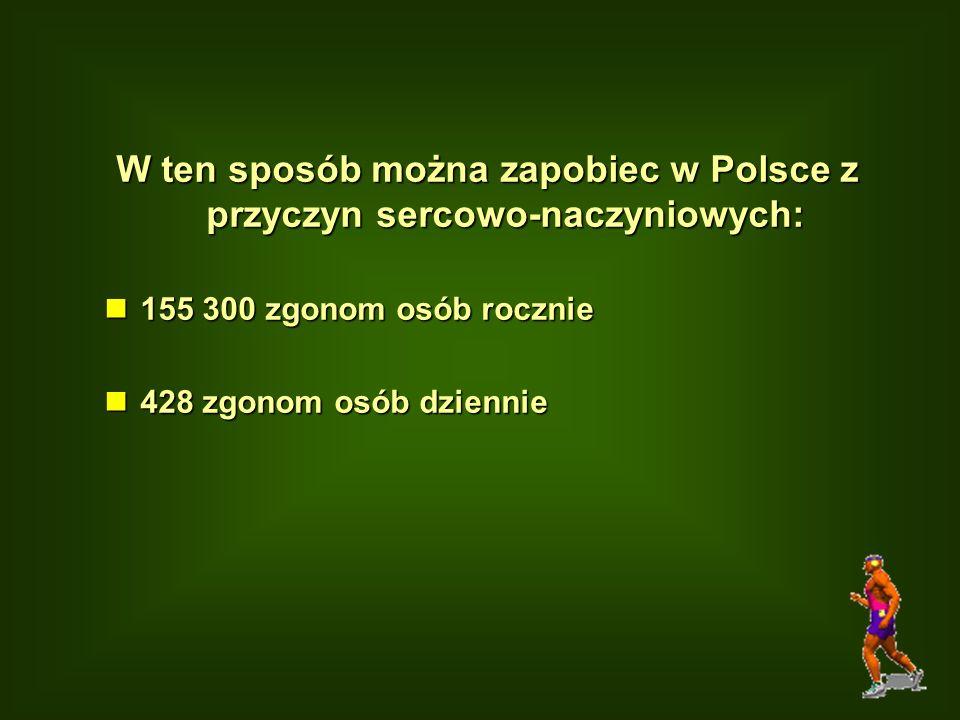 W ten sposób można zapobiec w Polsce z przyczyn sercowo-naczyniowych: n155 300 zgonom osób rocznie n428 zgonom osób dziennie
