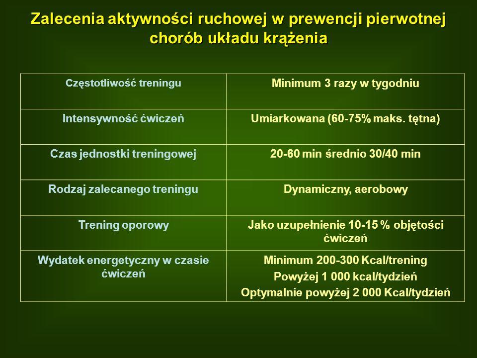 Zalecenia aktywności ruchowej w prewencji pierwotnej chorób układu krążenia Częstotliwość treningu Minimum 3 razy w tygodniu Intensywność ćwiczeńUmiar