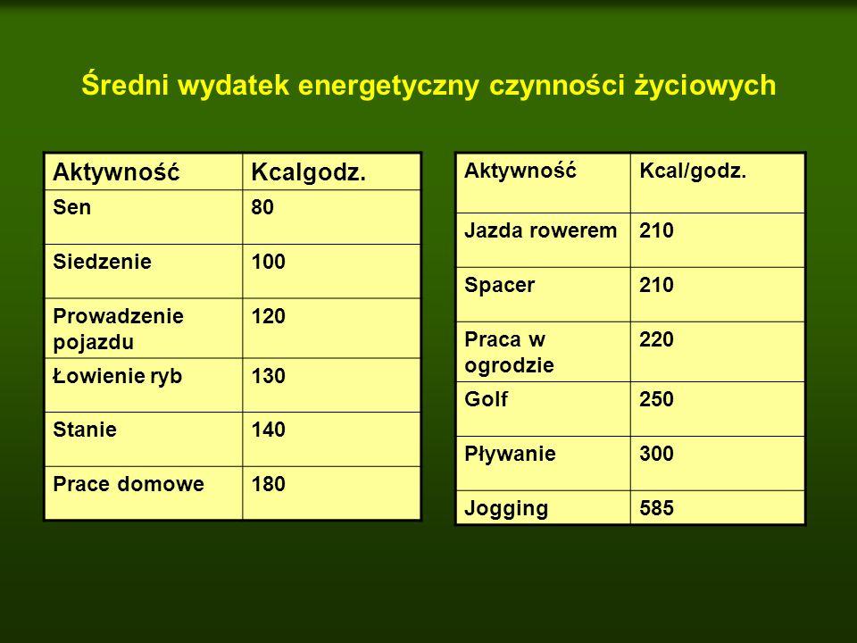 Średni wydatek energetyczny czynności życiowych AktywnośćKcalgodz. Sen80 Siedzenie100 Prowadzenie pojazdu 120 Łowienie ryb130 Stanie140 Prace domowe18