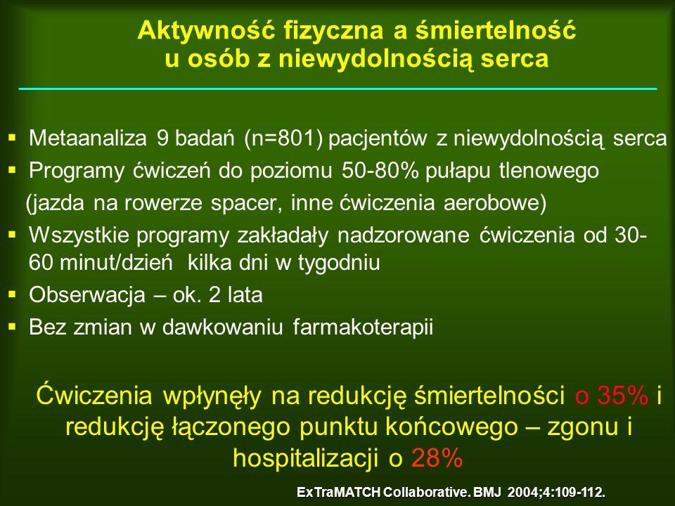 Aktywność fizyczna a śmiertelność u osób z niewydolnością serca Metaanaliza 9 badań (n=801) pacjentów z niewydolnością serca Programy ćwiczeń do pozio