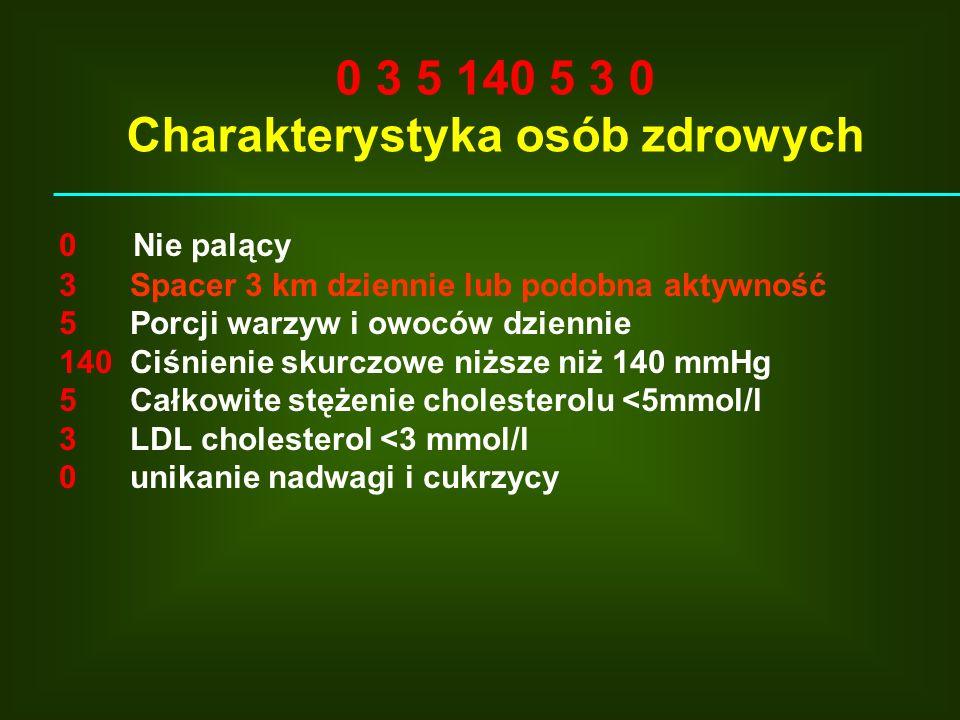 0 Nie palący 3 Spacer 3 km dziennie lub podobna aktywność 5 Porcji warzyw i owoców dziennie 140 Ciśnienie skurczowe niższe niż 140 mmHg 5 Całkowite st
