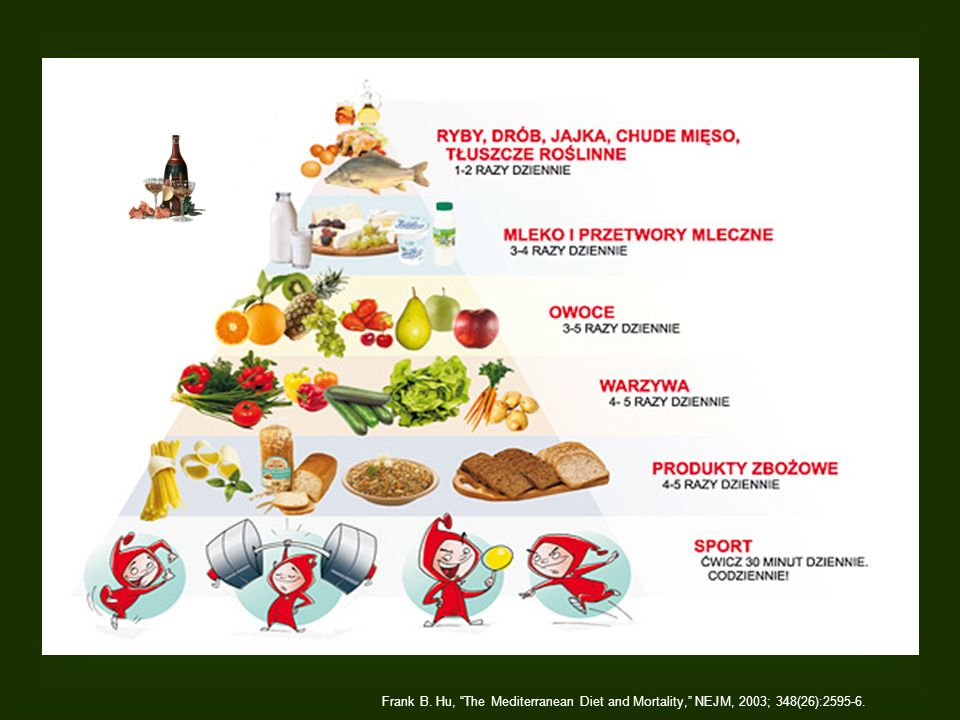 Frank B. Hu, The Mediterranean Diet and Mortality, NEJM, 2003; 348(26):2595-6.