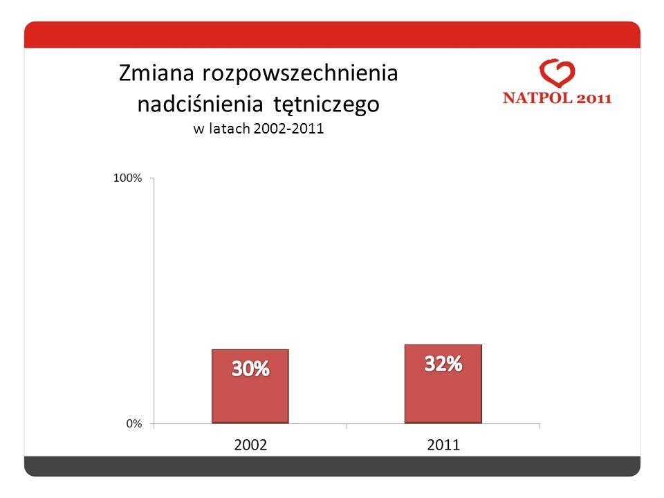 Zmiana rozpowszechnienia nadciśnienia tętniczego w latach 2002-2011