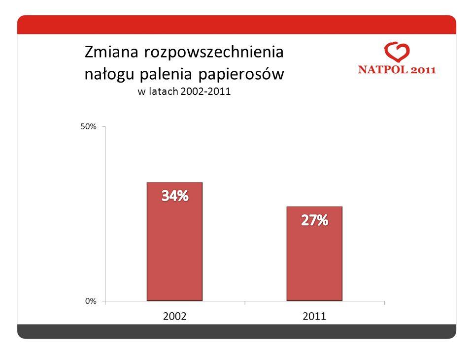 Zmiana rozpowszechnienia nałogu palenia papierosów w latach 2002-2011