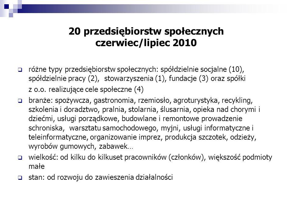20 przedsiębiorstw społecznych czerwiec/lipiec 2010 różne typy przedsiębiorstw społecznych: spółdzielnie socjalne (10), spółdzielnie pracy (2), stowarzyszenia (1), fundacje (3) oraz spółki z o.o.