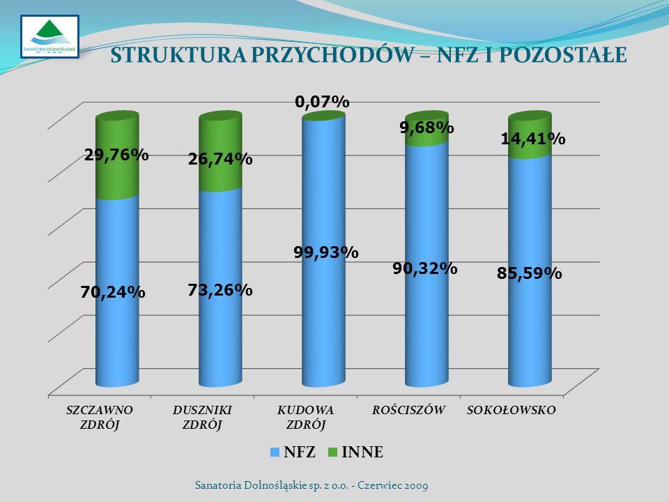 STRUKTURA PRZYCHODÓW – NFZ I POZOSTAŁE SP. Z O.O. Sanatoria Dolnośląskie sp. z o.o. - Czerwiec 2009
